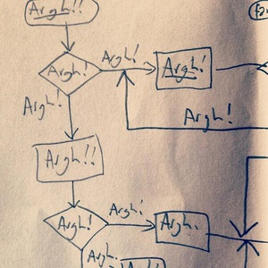 A flowchart of what programmers do at work all day, by @secretGeek