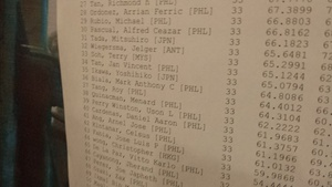 Luck ran out on day 2, finished #gpmanila at 37th, good enough for a bit of cash