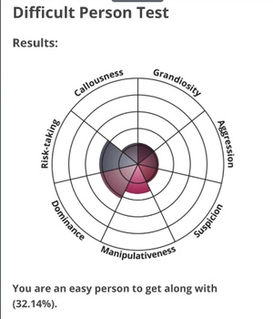My results on the difficult person test. Seems about right.