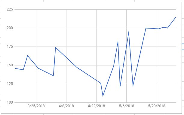 I made a graph of my grab fares for the same route since i started using grab. These are all for the same route roughly 5.5km distance, always taken between 9am-12nn on a weekday. Past couple of weeks have been rough