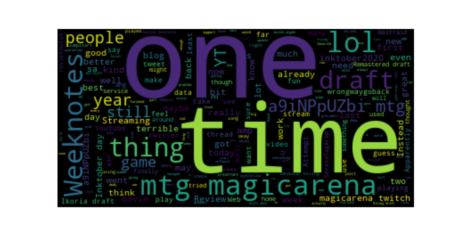 2020 tweets word cloud