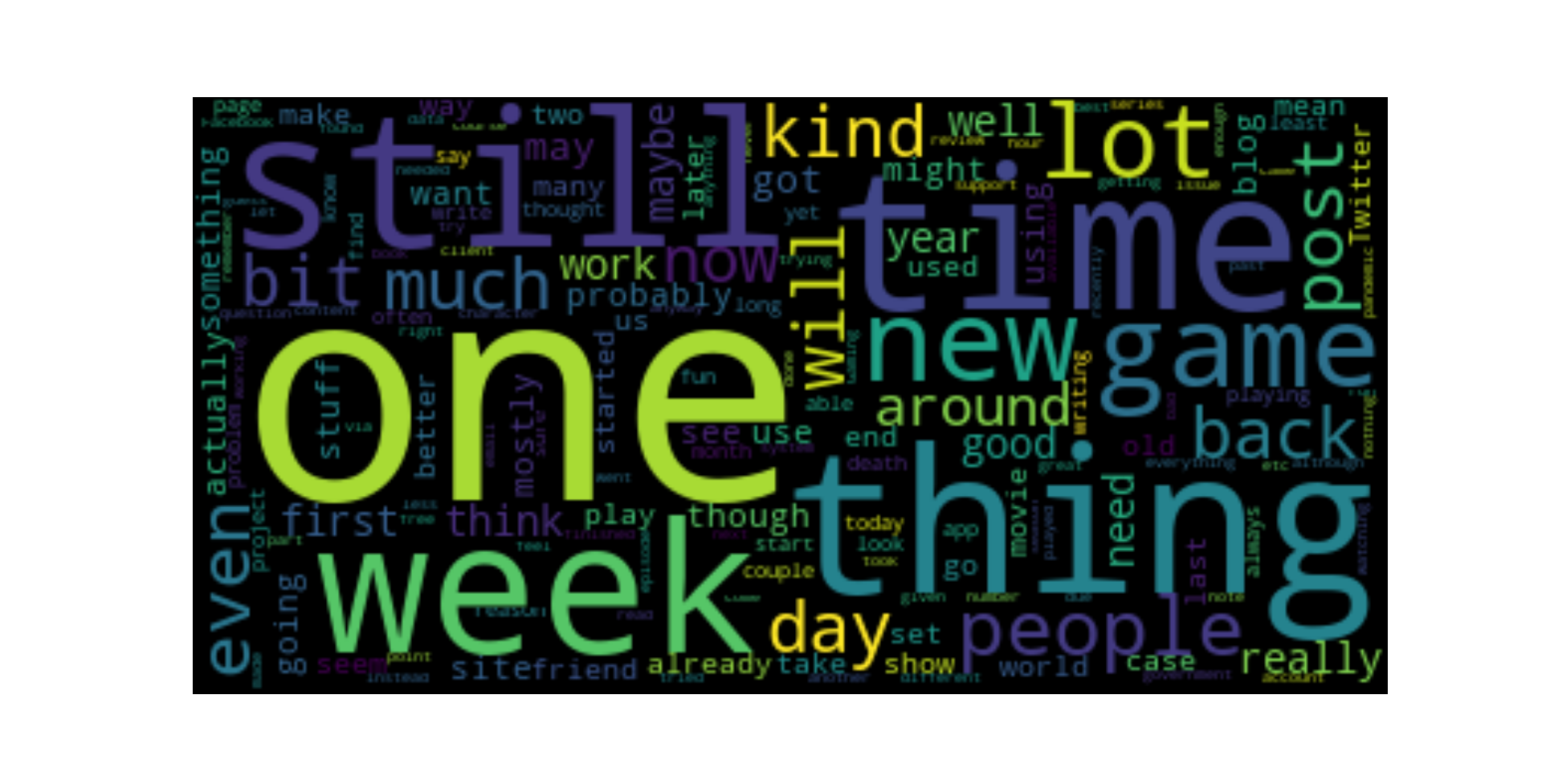 2020 blog post word cloud