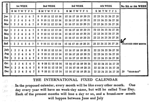 A post from Austin Kleon reminded me of the proposed conceptual international fixed calendar: Basically: each year would be 13 months of 28 days each, plus a bonus day at the end of each year, for a total of 365 days. This way, the first day of each month would always be a Sunday, the 2nd would always be a Monday, the 3rd a Tuesday, and so on. I've encountered this idea before and I do understand the appeal of the regularity, especially from an engineering perspective. But after living through the last year of the pandemic and the lockdown